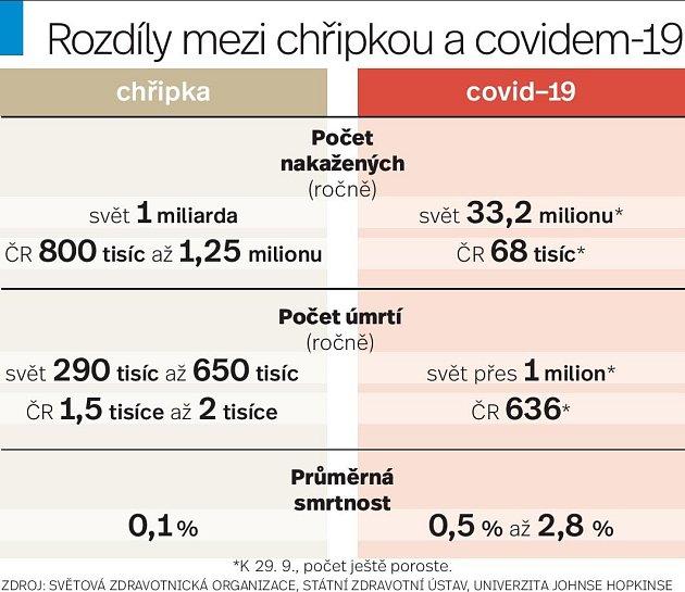 Chřipka a covid-19 - Infografika