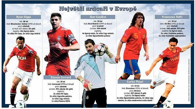 Největší fotbaloví srdcaři v Evropě.