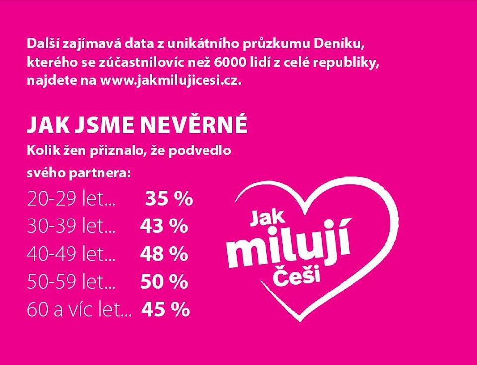 Data z unikátního průzkumu Deníku, kterého se zúčastnilo víc než 6000 lidí z celé republiky, najdete na www.jakmilujicesi.cz