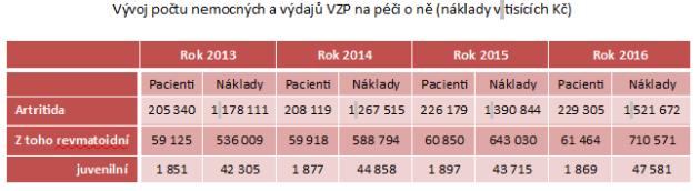 infografika VZP