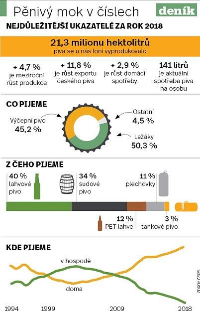 Pivo vČesku - Infografika