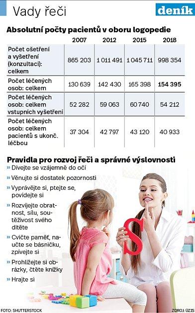 Vady řeči - Infografika