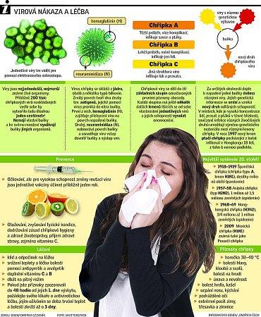 Chřipka.