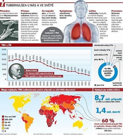 Tuberkulóza unás a ve světě.
