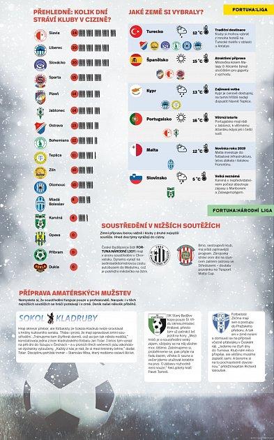 Kolik dní stráví české fotbalové kluby během přípravy vcizině?