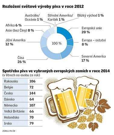 Rozložení světové výroby piva vroce 2012.
