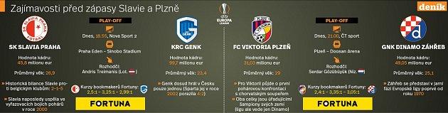 Slavia a Plzeň vEvropské lize.
