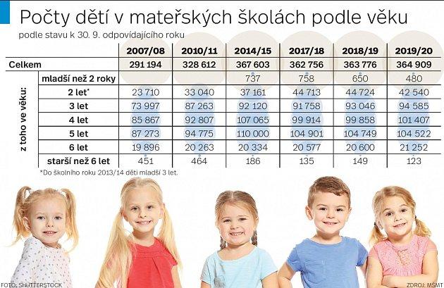 Mateřské školy - Infografika