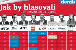 Unikátní dotazník Deníku k volbám.