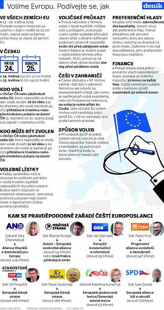 Volíme Evropu. Podívejte se jak?