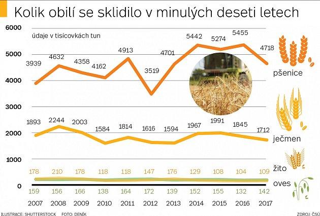 Kolik obilí se sklidilo vuplynulých deseti letech
