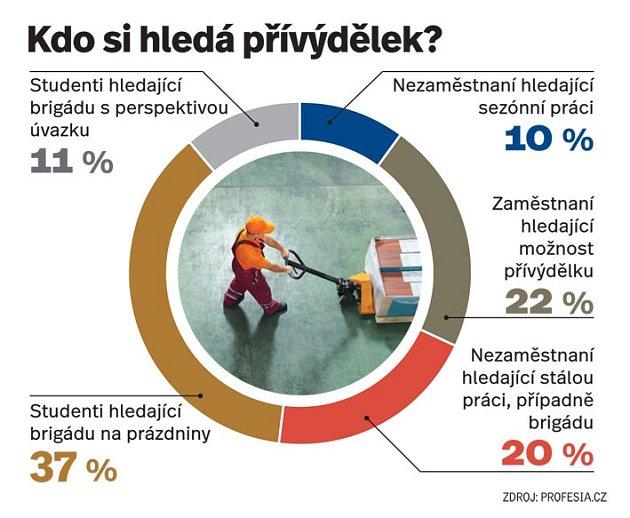 Kdo si hledá přívýdělek?