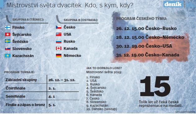 Mistrovství světa dvacítek. Infografika