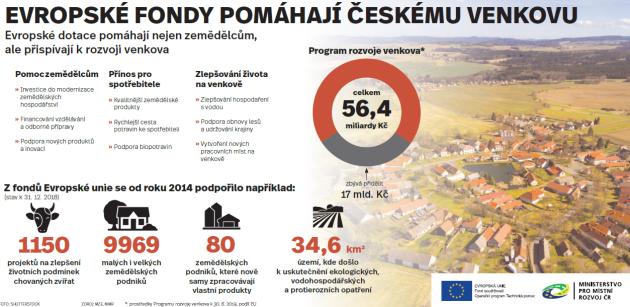 Jak Evropské fondy pomáhají českému venkovu
