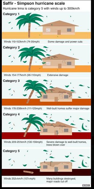 Saffirova-Simpsonova hurikánová stupnice