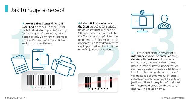 Jak funguje e-recept