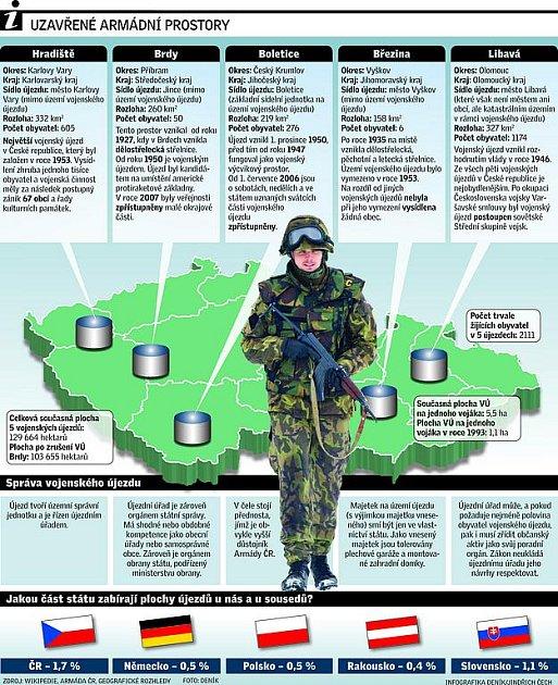 Uzavřené armádní prostory
