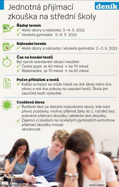 Přijímací zkoušky - Infografika