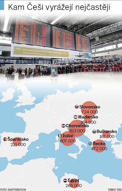 Češi a cestování - Infografika