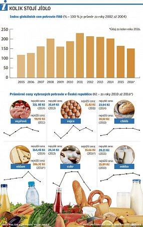 Kolik stojí jídlo