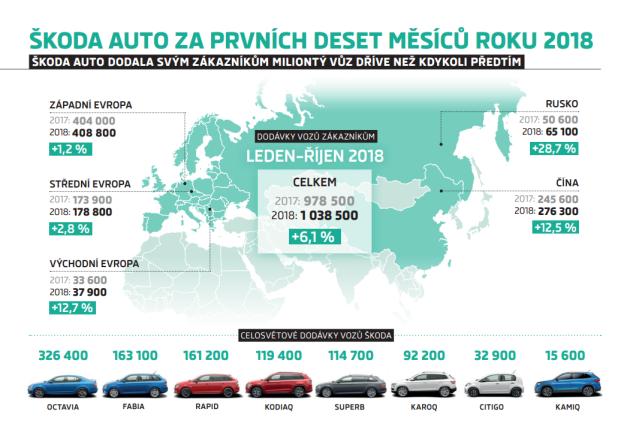 Sales Statistics Skoda Cars