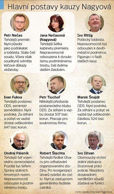 Hlavní postavy kauzy Nagyová