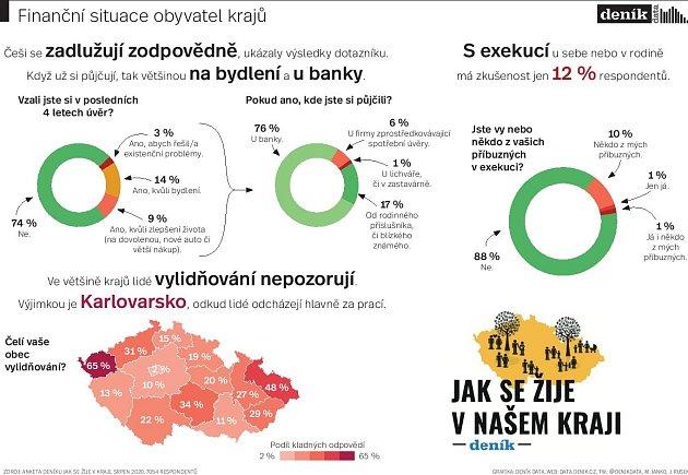 Exekuce. Infografika
