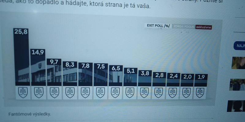 Anonymní exit-poll