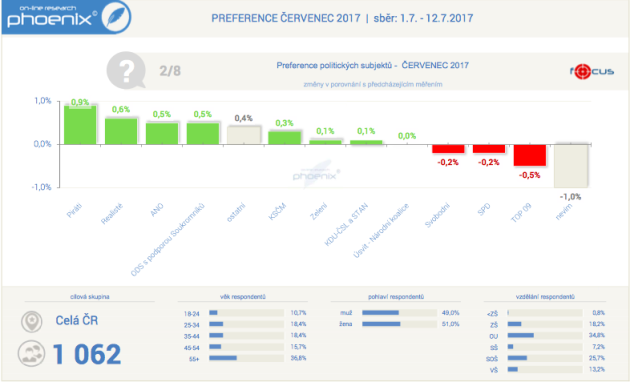 Stranické preference včervenci 2017podle agentury Phoenix