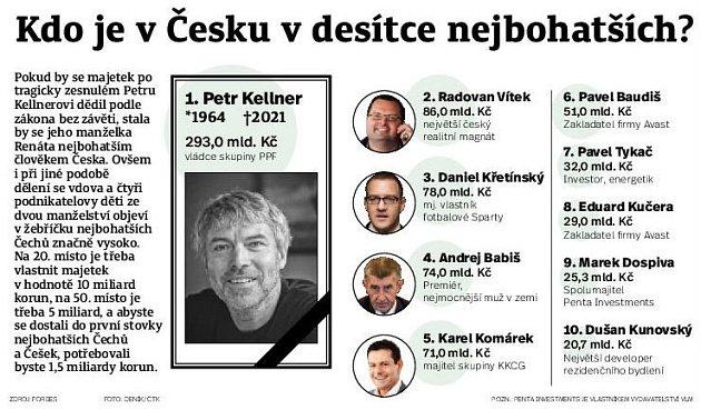 Deset nejbohatších Čech.