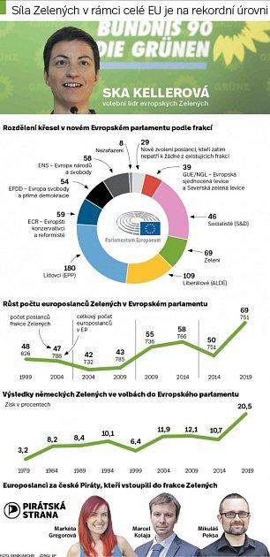 Zelená Evropa. Infografika