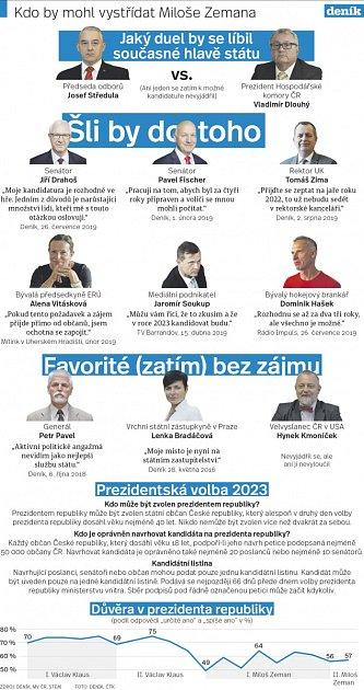 Kdo by mohl vystřídat prezidenta Miloše Zemana?