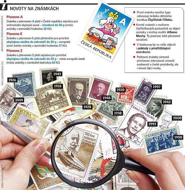 Novoty na známkách