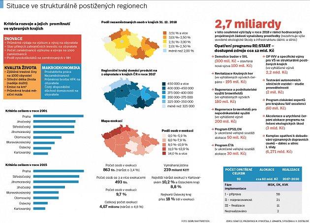 Situace ve strukturálně postižených regionech
