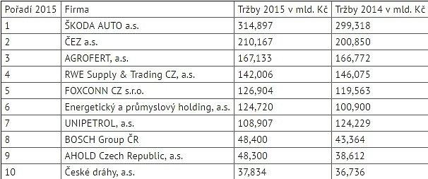 10 největších českých firem podle tržeb za rok 2015