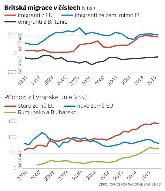 Britská migrace včíslech.