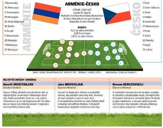 Česko bude hrát nejdůležitější zápas kvalifikace sArménií.