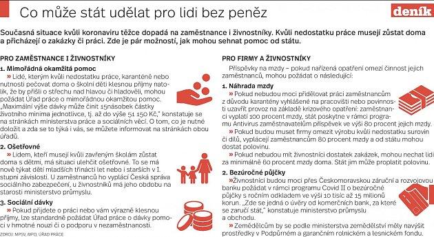 Úřady práce - Infografika
