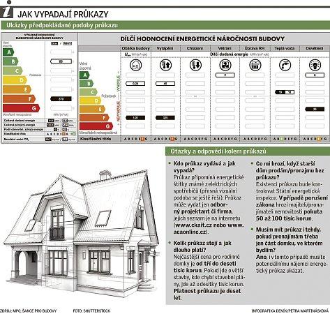 Energetické štítky nemovitostí.