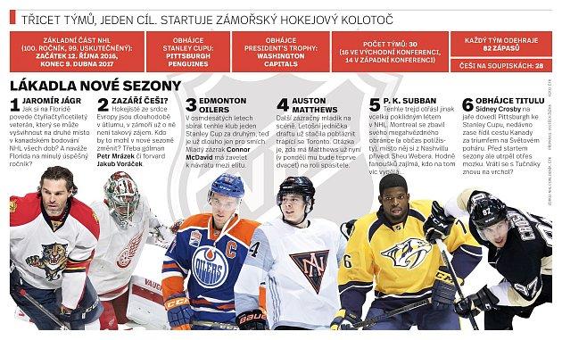 Startuje zámořská NHL.