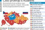 Česko vs. Rusko