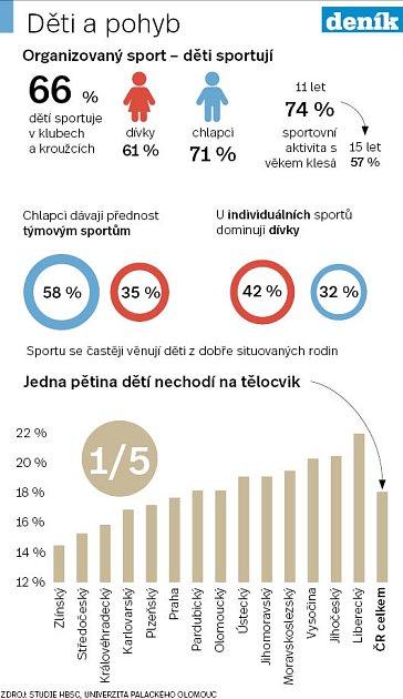 Děti a sport - Infografika