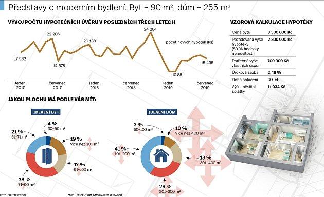 Moderní bydlení - Infografika