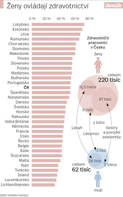 Ženy a muži vmedicíně - Infografika