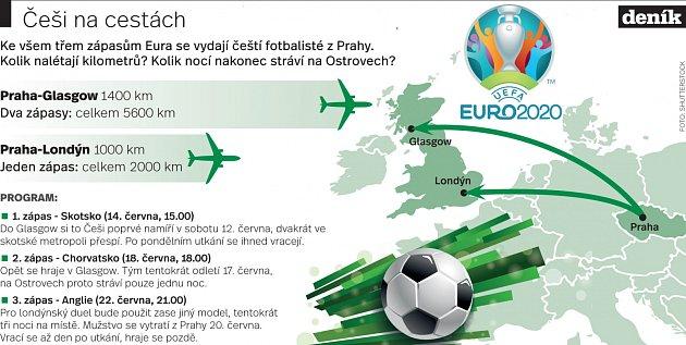 Češi a cestování během Eura