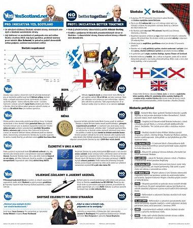 Skotsko vs. Británie