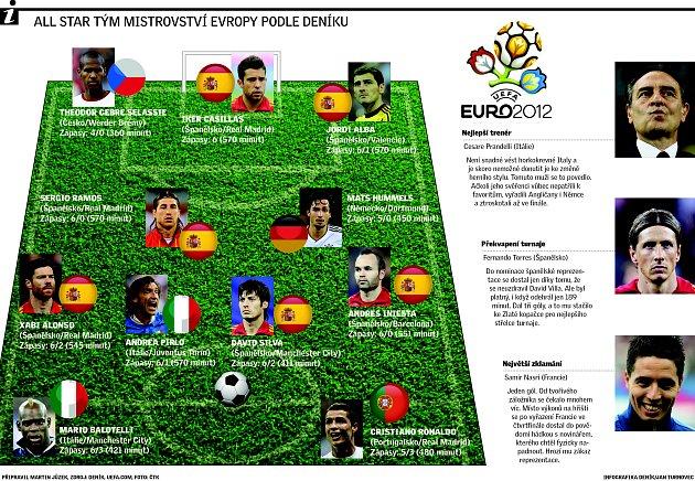 All Star tým mistrovství Evropy podle Deníku.