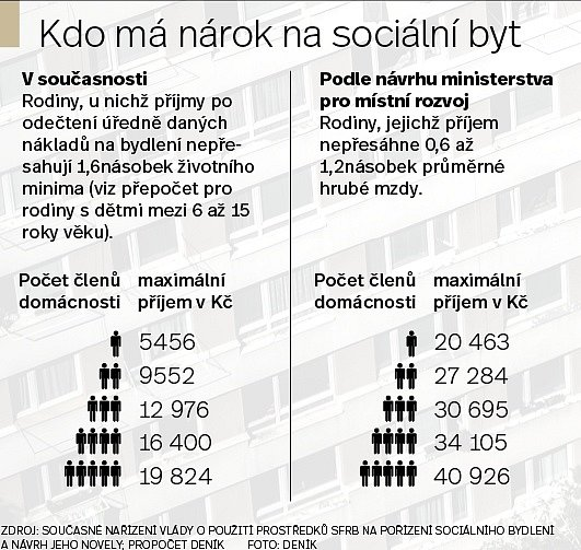 Sociální bydlení - Infografika