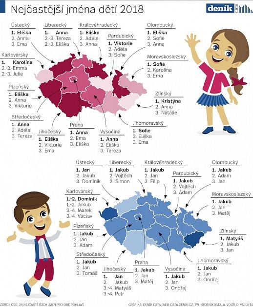 Neojblíbenější jména dětí vČesku.