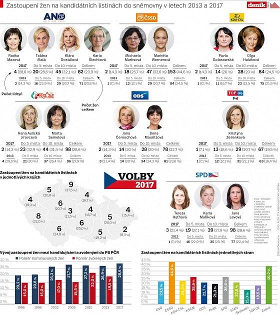 Zastoupení žen na kandidátních listinách do Sněmovny